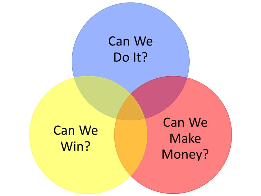 Bidding Venn Diagram